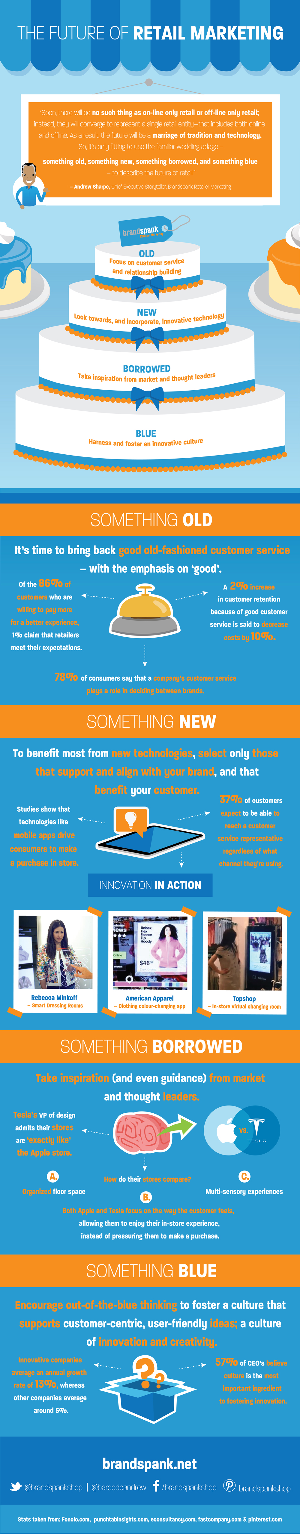 Brandspank future of retail marketing infographic